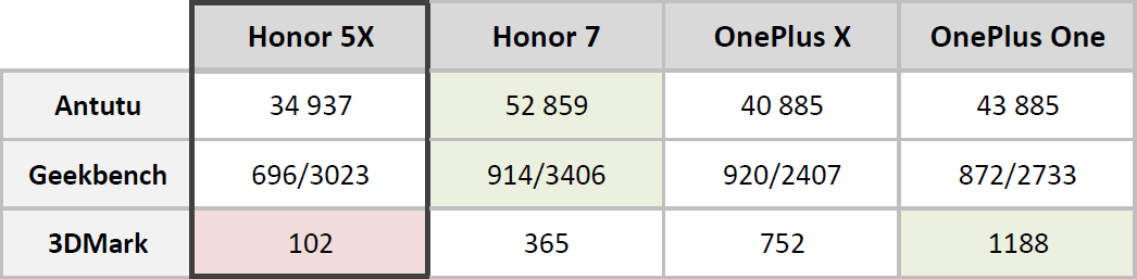 Honor 5X Bench