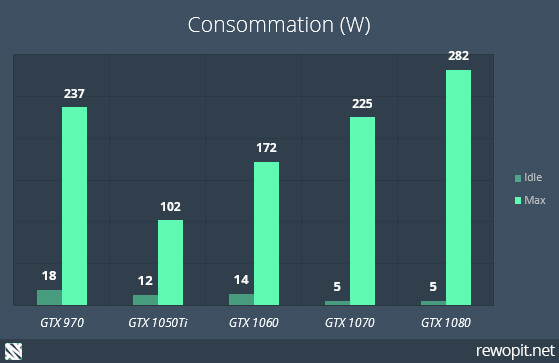 GTX MSI - Consommation