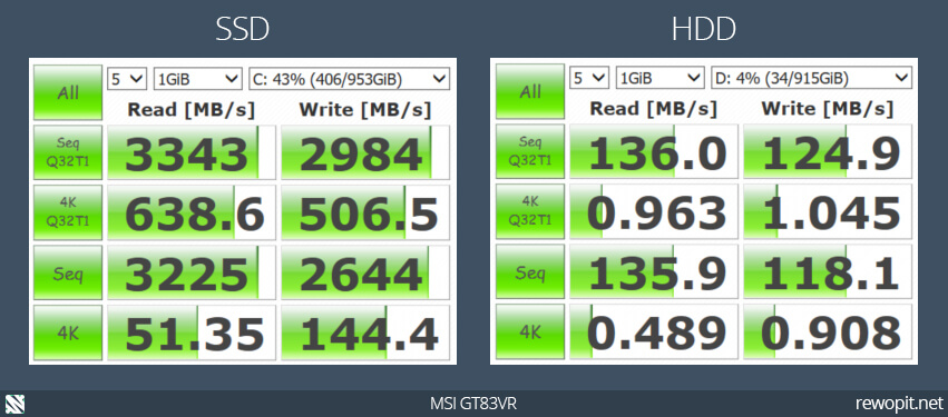 MSI GT83VR - Débits SSD HDD