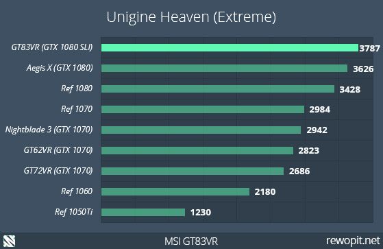 MSI GT83VR - Unigine Heaven