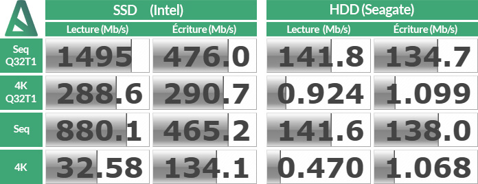 Benchmark - Disques - MSI Trident 3 Arctic