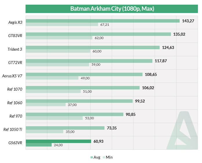 MSI GS63VR - Benchmarks - Jeux - Batman AC