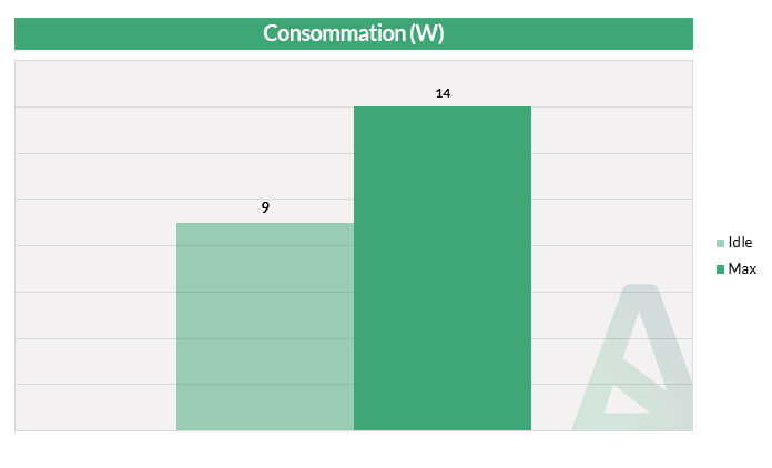 Consommation - Acer Swift 1