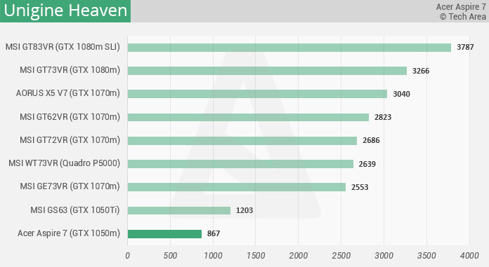 Benchmark - Unigine Heaven - Acer Aspire 7